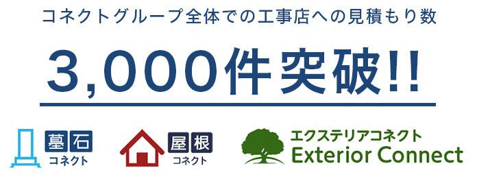 コネクトグループ全体での工事店への見積もり数3,000件突破!!