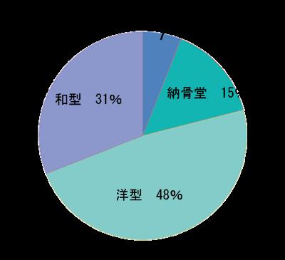 墓石のグラフ